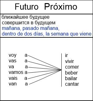 futuro próximo
